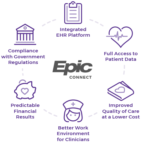 Epic Connect - Full Access to Patient Data, Improved Quality of Care at a Lower Cost, Better Work Environments for Clinicians, Predictable Financial Results, Compliance with Government Regulations, Integrated EHR Platform
