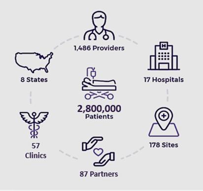 2,800,000 Patients | 1,486 Providers | 18 Hospitals | 178 Sites | 82 Partners | 69 Clinics | 8 States